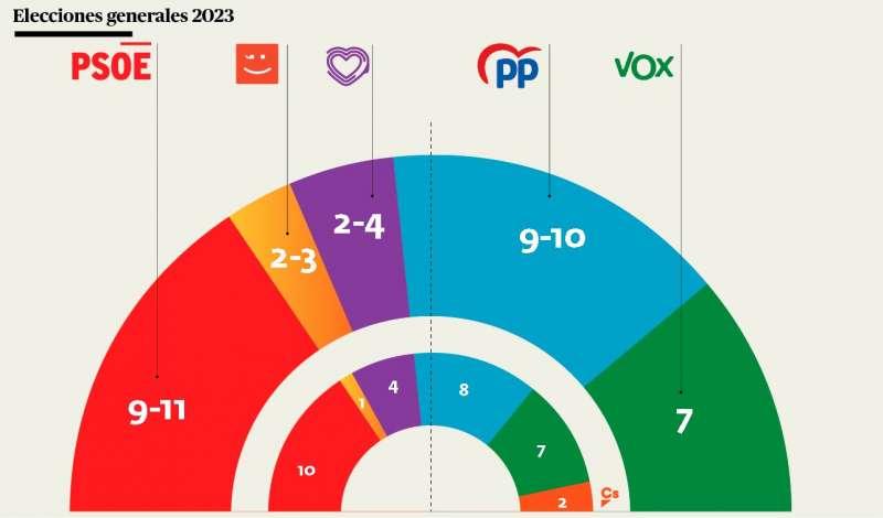 Resultado en unas generales a nivel de la Comunitat Valenciana. A. G.
