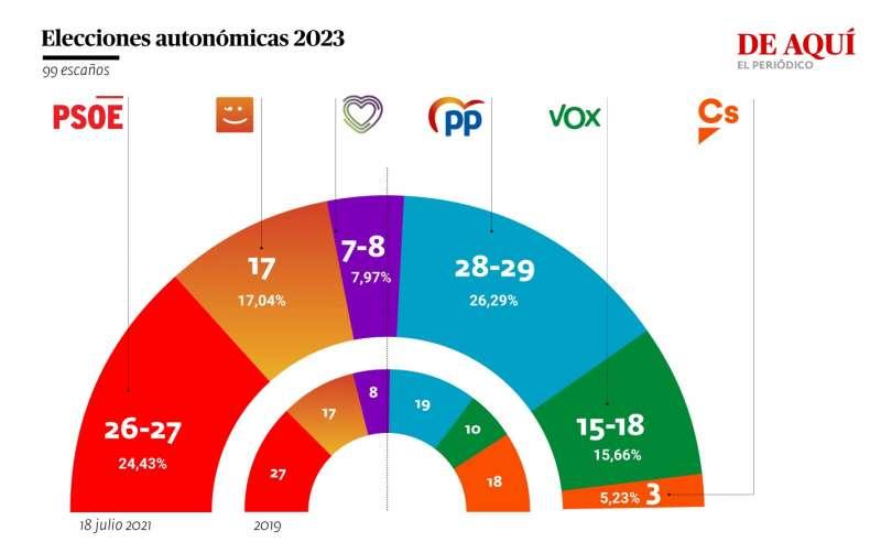 Resultado de las elecciones autonómicas de 2019 y del sondeo realizado del 14 al 18 de julio. A. G.