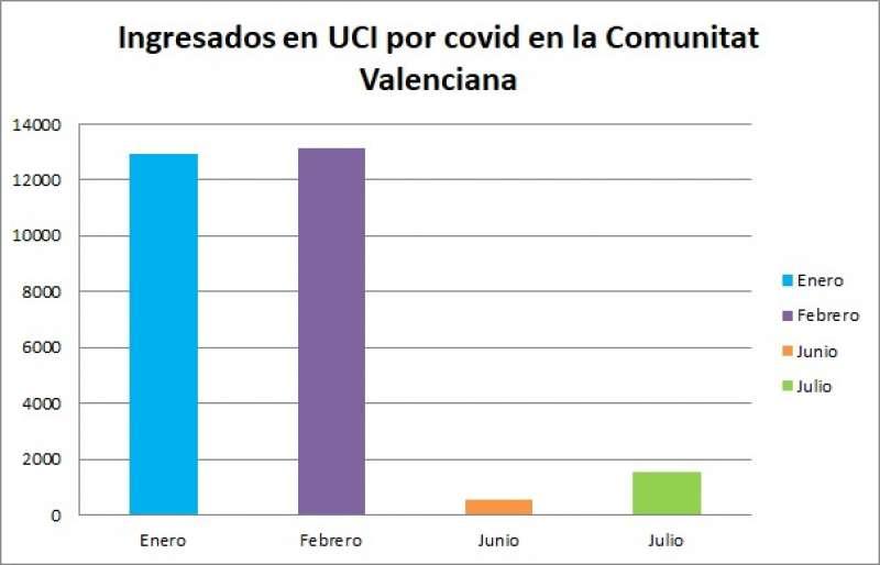 Ingresados en UCI por Covid en la Comunitat Valenciana. Fuente: Conselleria de Sanidad / Elaboración: Alba Ruiz