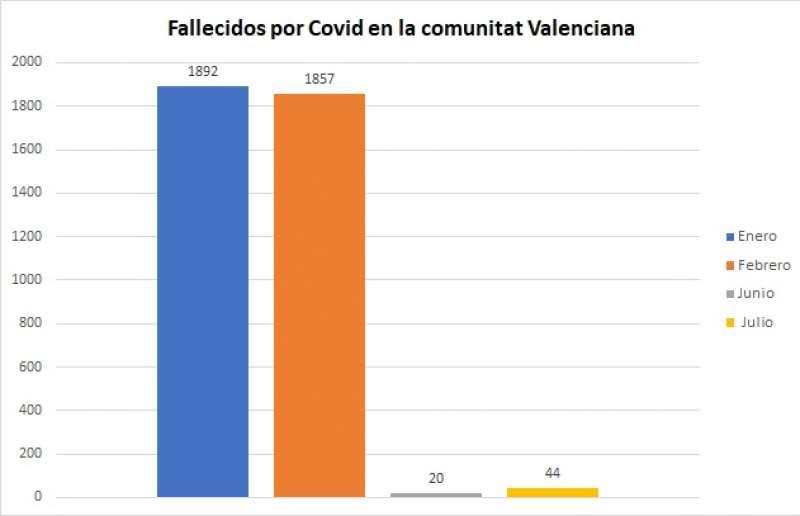 Fallecimientos por Covid en la Comunitat Valenciana. Fuente: Conselleria de Sanidad / Elaboración: M. A. Ferrer