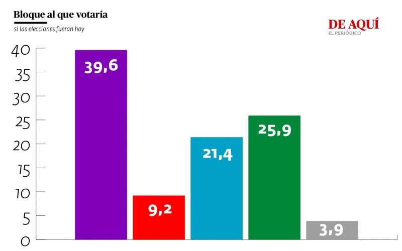 Preferencias de votación por bloques ideológicos. / AG