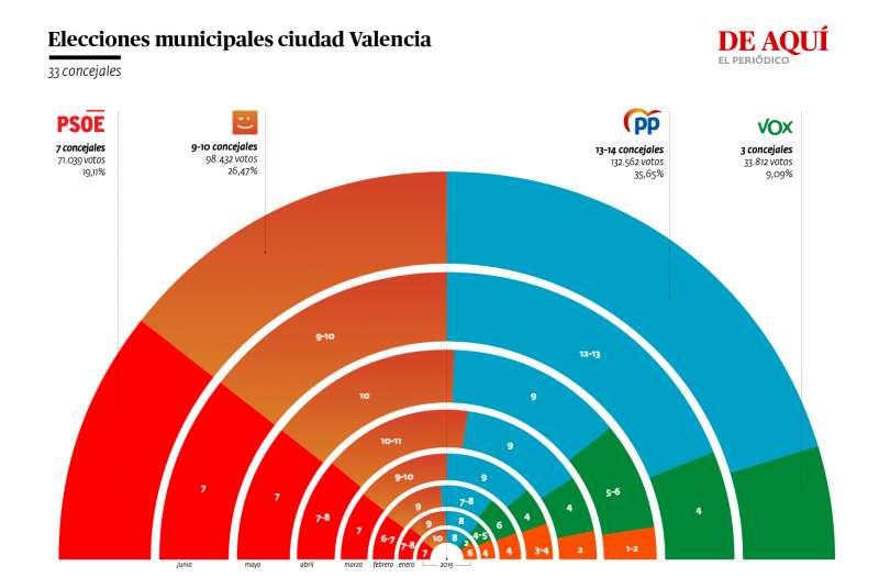 Sondeo de SyM Consulting para El Periódico de Aquí, comparándose con los sondeos anteriores y las elecciones municipales de 2019. / AG