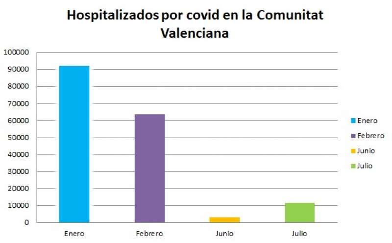 Hospitalizados por Covid en la Comunitat Valenciana. Fuente: Conselleria de Sanidad / Elaboración: Alba Ruiz