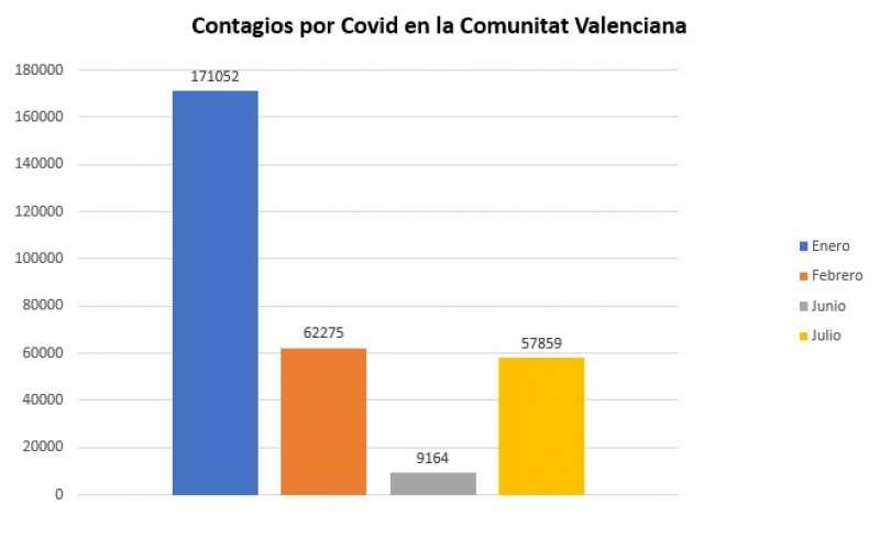 Contagios por Covid en la Comunitat Valenciana. Fuente: Conselleria de Sanidad / Elaboración: M. A. Ferrer