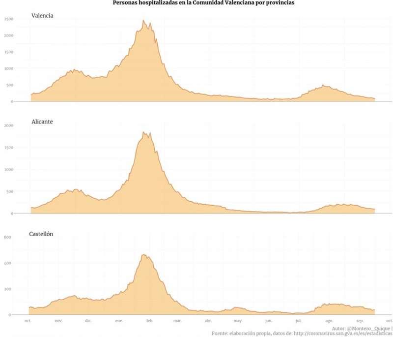 Una de las gráficas divulgativas elaborada con datos oficiales publicada en redes por Quique Montero, en este caso tuiteada el pasado viernes.
